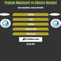 Pejman Montazeri vs Khosro Heydari h2h player stats