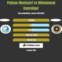 Pejman Montazeri vs Mohammad Daneshgar h2h player stats