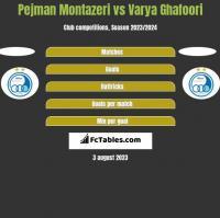 Pejman Montazeri vs Varya Ghafoori h2h player stats