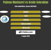 Pejman Montazeri vs Armin Sohrabian h2h player stats