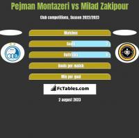 Pejman Montazeri vs Milad Zakipour h2h player stats