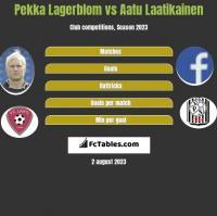 Pekka Lagerblom vs Aatu Laatikainen h2h player stats