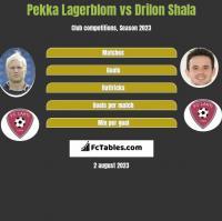 Pekka Lagerblom vs Drilon Shala h2h player stats