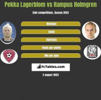 Pekka Lagerblom vs Hampus Holmgren h2h player stats