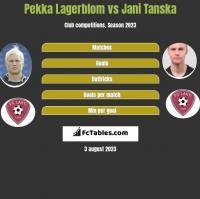 Pekka Lagerblom vs Jani Tanska h2h player stats