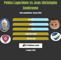 Pekka Lagerblom vs Jean-Christophe Coubronne h2h player stats