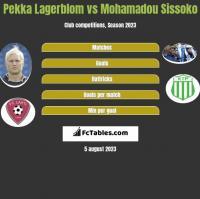 Pekka Lagerblom vs Mohamadou Sissoko h2h player stats