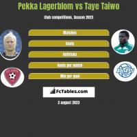 Pekka Lagerblom vs Taye Taiwo h2h player stats