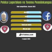 Pekka Lagerblom vs Teemu Penninkangas h2h player stats