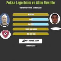 Pekka Lagerblom vs Alain Ebwelle h2h player stats