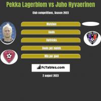 Pekka Lagerblom vs Juho Hyvaerinen h2h player stats
