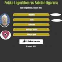 Pekka Lagerblom vs Fabrice Ngarura h2h player stats