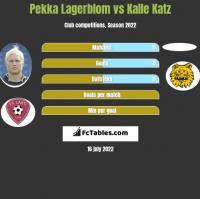 Pekka Lagerblom vs Kalle Katz h2h player stats