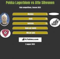 Pekka Lagerblom vs Atte Sihvonen h2h player stats
