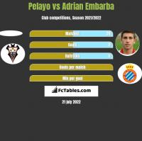 Pelayo vs Adrian Embarba h2h player stats