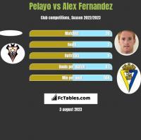 Pelayo vs Alex Fernandez h2h player stats