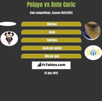 Pelayo vs Ante Coric h2h player stats