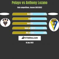 Pelayo vs Anthony Lozano h2h player stats