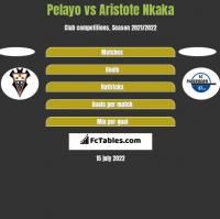 Pelayo vs Aristote Nkaka h2h player stats