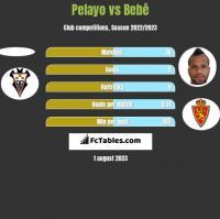 Pelayo vs Bebe h2h player stats