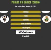 Pelayo vs Daniel Toribio h2h player stats