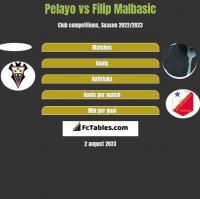 Pelayo vs Filip Malbasić h2h player stats