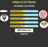 Pelayo vs Isi Palazon h2h player stats