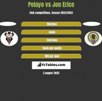 Pelayo vs Jon Erice h2h player stats