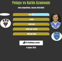 Pelayo vs Karim Azamoum h2h player stats