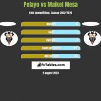 Pelayo vs Maikel Mesa h2h player stats