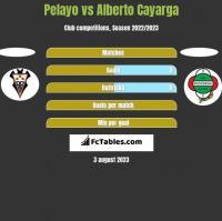 Pelayo vs Alberto Cayarga h2h player stats