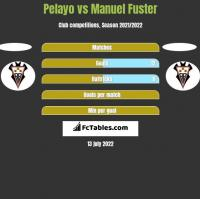Pelayo vs Manuel Fuster h2h player stats