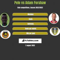 Pele vs Adam Forshaw h2h player stats
