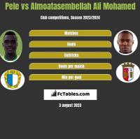 Pele vs Almoatasembellah Ali Mohamed h2h player stats