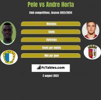 Pele vs Andre Horta h2h player stats