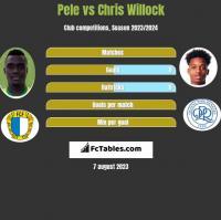 Pele vs Chris Willock h2h player stats