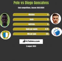 Pele vs Diogo Goncalves h2h player stats