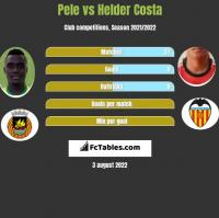 Pele vs Helder Costa h2h player stats