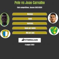 Pele vs Joao Carvalho h2h player stats