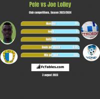 Pele vs Joe Lolley h2h player stats