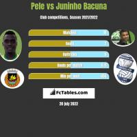 Pele vs Juninho Bacuna h2h player stats