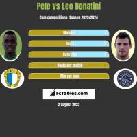 Pele vs Leo Bonatini h2h player stats