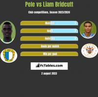 Pele vs Liam Bridcutt h2h player stats