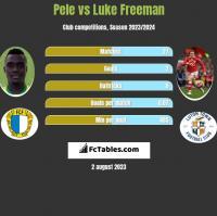 Pele vs Luke Freeman h2h player stats