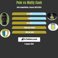 Pele vs Matty Cash h2h player stats