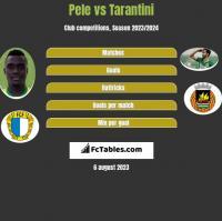 Pele vs Tarantini h2h player stats