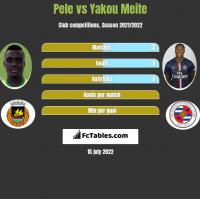 Pele vs Yakou Meite h2h player stats