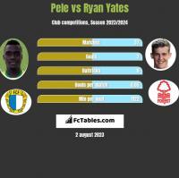 Pele vs Ryan Yates h2h player stats