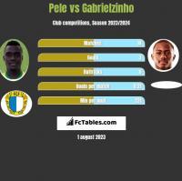 Pele vs Gabrielzinho h2h player stats