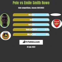 Pele vs Emile Smith Rowe h2h player stats